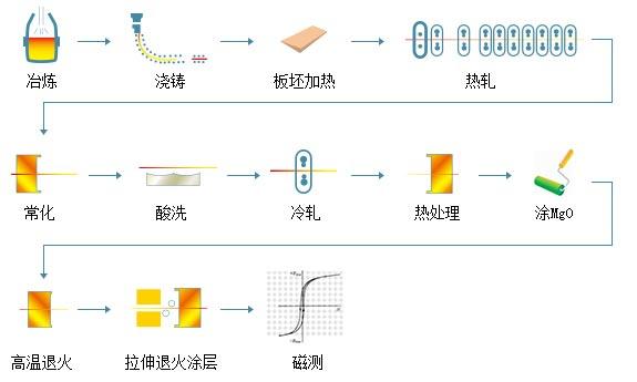 取向电工钢工艺流程图