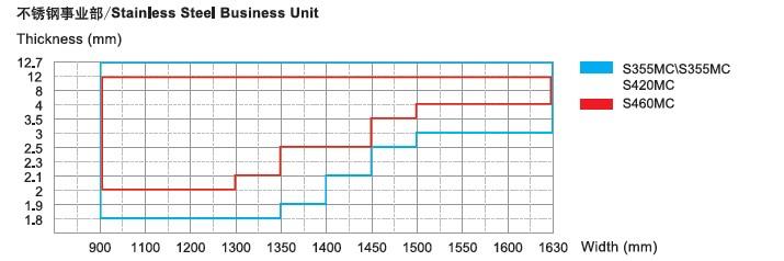 热轧产品不锈钢事业部可供规格